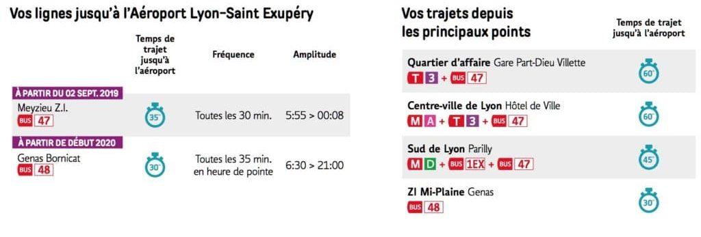 Accès à l'aéroport de Lyon en transport en commun.