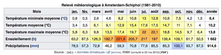 > Climat d'Amsterdam aux Pays-Bas : Tableau des températures, niveau d'ensoleillement et précipitations.