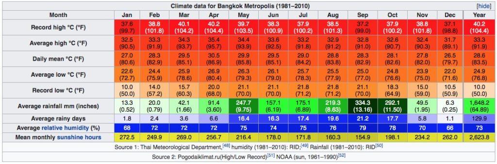 Climat de Bangkok au Thailande : Tableau des températures, niveau d'ensoleillement et précipitations.