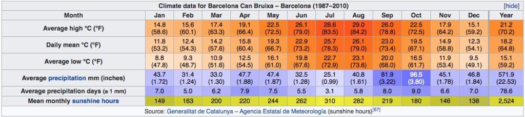 Climat de Barcelone en Espagne : Tableau des températures, niveau d'ensoleillement et précipitations.