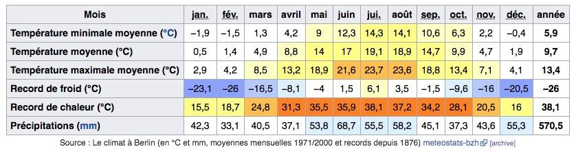 Climat de Berlin en Allemagne : Tableau des températures, niveau d'ensoleillement et précipitations.