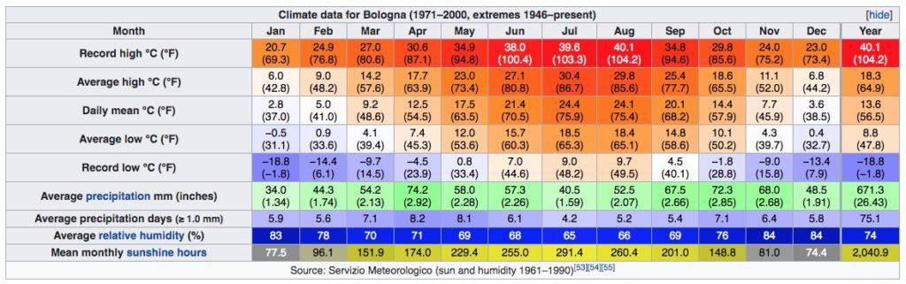 Climat de Bologne en Italie : Tableau des températures, niveau d'ensoleillement et précipitations.