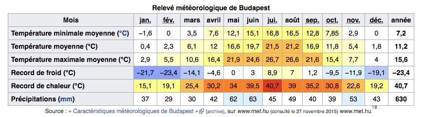 Climat de Budapest en Hongrie : Tableau des températures, niveau d'ensoleillement et précipitations.