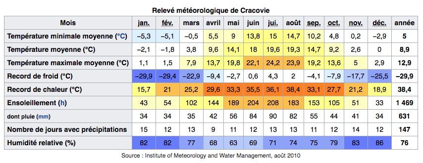 Climat de Cracovie en Pologne : Tableau des températures, niveau d'ensoleillement et précipitations.