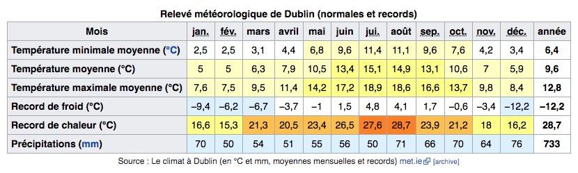 Climat de Dublin en Irlande : Tableau des températures, niveau d'ensoleillement et précipitations.