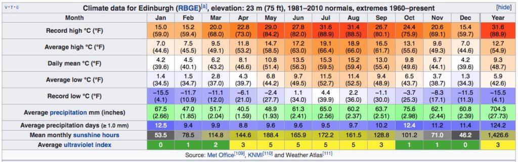 Climat d'Edimbourg en Ecosse : Tableau des températures, niveau d'ensoleillement et précipitations.