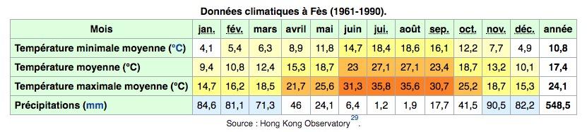 Climat de Fès au Maroc : Tableau des températures, niveau d'ensoleillement et précipitations.