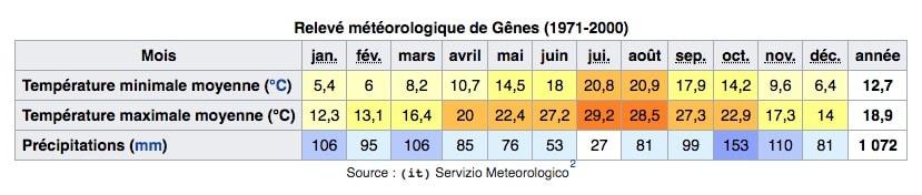 Climat de Gênes en Italie : Tableau des températures, niveau d'ensoleillement et précipitations.
