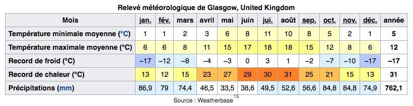 Climat à Glasgow en Ecosse avec les températures et précipitations par mois.