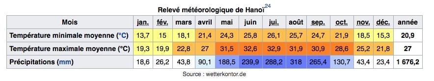 Climat de Hanoi au Vietnam : Tableau des températures, niveau d'ensoleillement et précipitations.