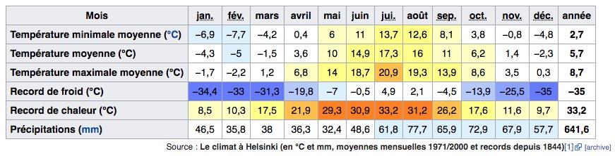 Climat d'Helsinki en Finlande : Tableau des températures, niveau d'ensoleillement et précipitations.