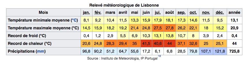 Climat de Lisbonne au Portugal : Tableau des températures, niveau d'ensoleillement et précipitations.
