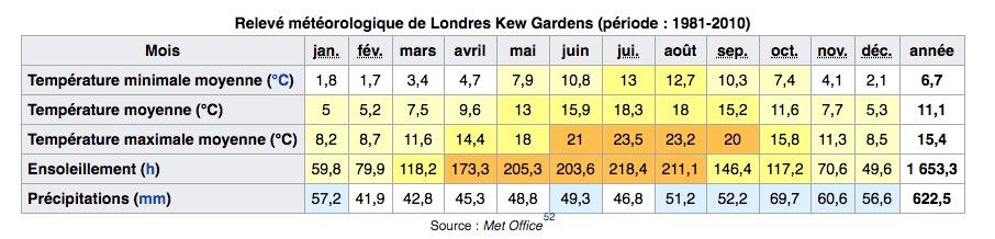 Climat de Londres en Angleterre : Tableau des températures, niveau d'ensoleillement et précipitations.