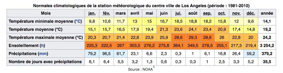 Climat de Los Angeles en Allemagne : Tableau des températures, niveau d'ensoleillement et précipitations.