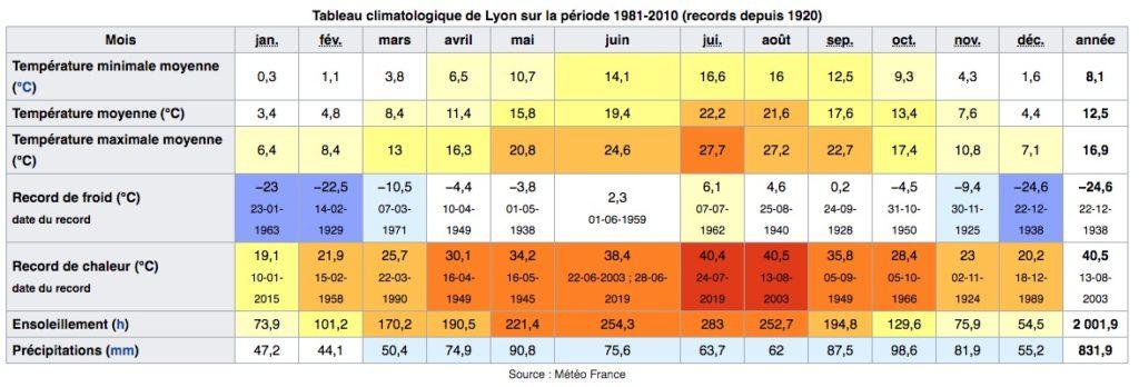 Climat de Lyon en France : Tableau des températures, niveau d'ensoleillement et précipitations.