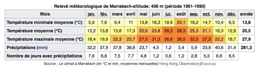 Climat de Marrakech au Maroc : Tableau des températures, niveau d'ensoleillement et précipitations.