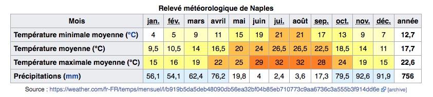 Climat de Naples en Italie : Tableau des températures, niveau d'ensoleillement et précipitations.