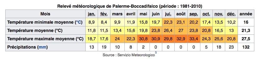 Climat de Palerme en Italie : Tableau des températures, niveau d'ensoleillement et précipitations.