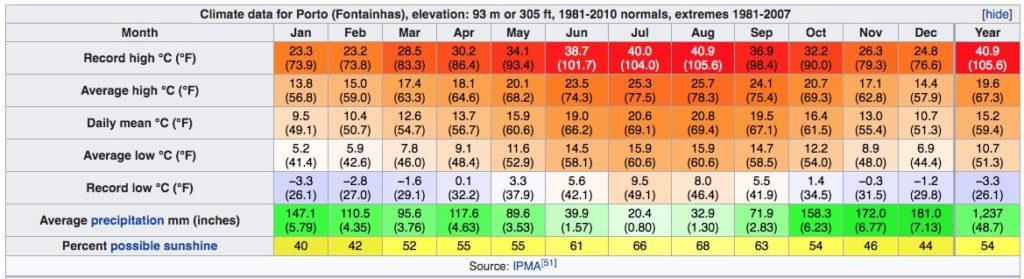 Climat de Porto au Portugal : Tableau des températures, niveau d'ensoleillement et précipitations.
