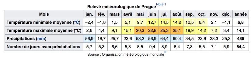 Climat de Prague en République Tchèque : Tableau des températures, niveau d'ensoleillement et précipitations.