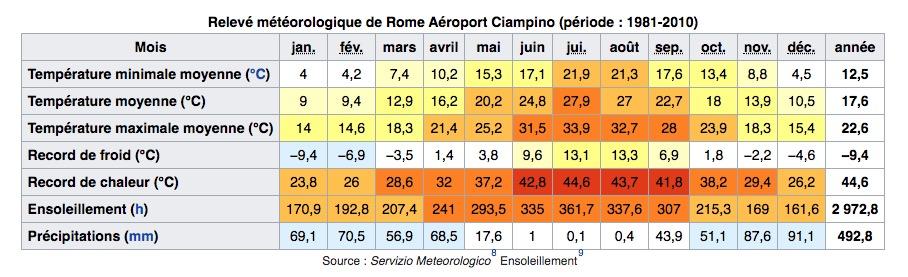 Climat de Rome : Tableau des températures, niveau d'ensoleillement et précipitations.