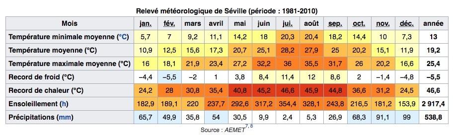 Climat de Séville en Espagne : Tableau des températures, niveau d'ensoleillement et précipitations.