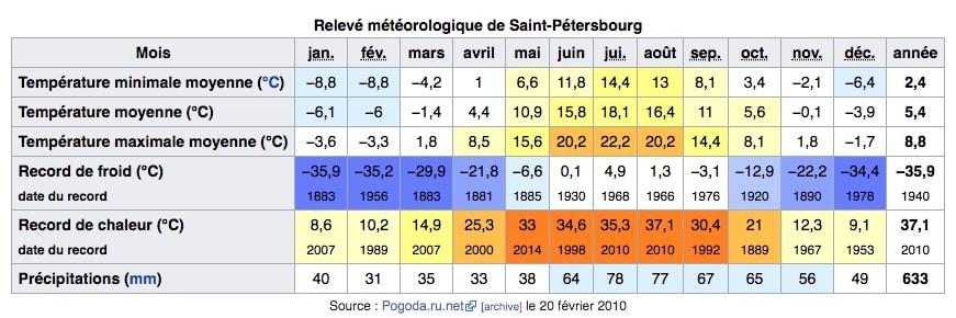 Climat de Saint Petersbourg en Russie : Tableau des températures, niveau d'ensoleillement et précipitations.