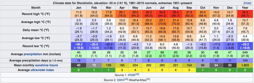 Climat de Stockholm en Suède : Tableau des températures, niveau d'ensoleillement et précipitations.