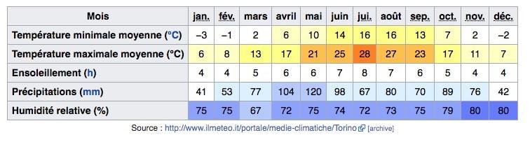 Climat de Turin en Italie : Tableau des températures, niveau d'ensoleillement et précipitations.