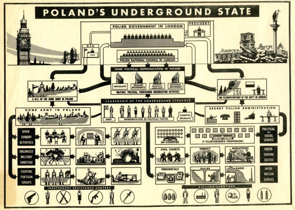 Organisation de l'état clandestin en Pologne occupée.