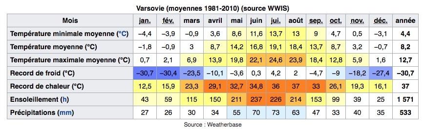 Climat de Varsovie en Pologne : Tableau des températures, niveau d'ensoleillement et précipitations.