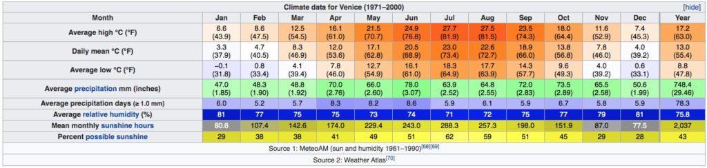 Tableau du climat de Venise : Températures et précipitations.