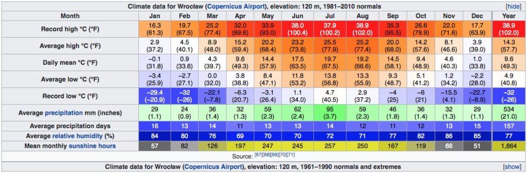 Climat de Wroclaw en Pologne : Tableau des températures, niveau d'ensoleillement et précipitations.